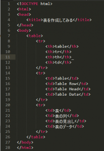 ホームページに表を追加するためのHTMLコード入力例の画像。