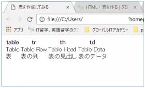 表の説明や、表の枠線がないホームページ画像。
