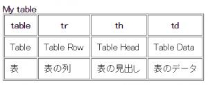 tableにcellpaddingの支持を加えた後の実際のホームページ画面
